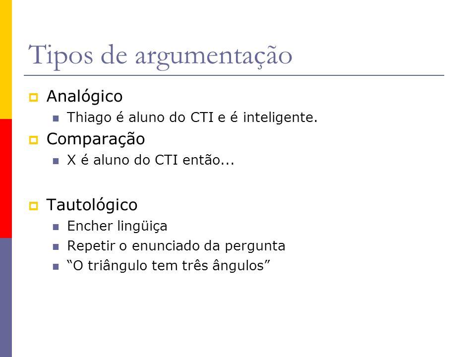 Tipos de argumentação Analógico Comparação Tautológico