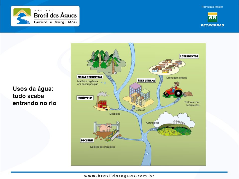 Usos da água: tudo acaba entrando no rio