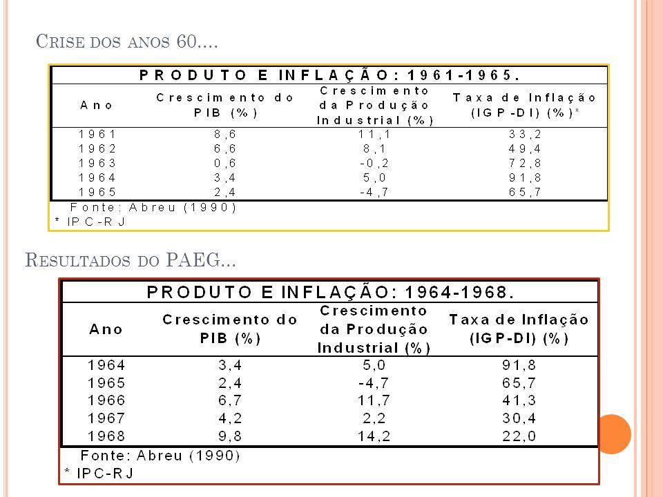 Crise dos anos 60.... Resultados do PAEG...
