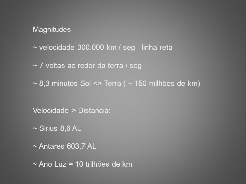 Magnitudes ~ velocidade 300.000 km / seg - linha reta. ~ 7 voltas ao redor da terra / seg. ~ 8,3 minutos Sol <> Terra ( ~ 150 milhões de km)