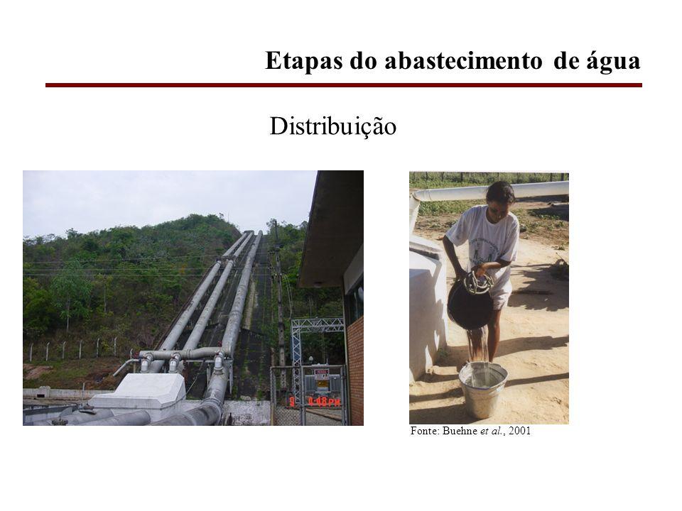 Etapas do abastecimento de água