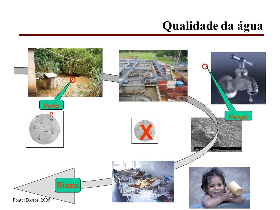 Qualidade da água Perigo Perigo X Risco Fonte: Bastos, 2006