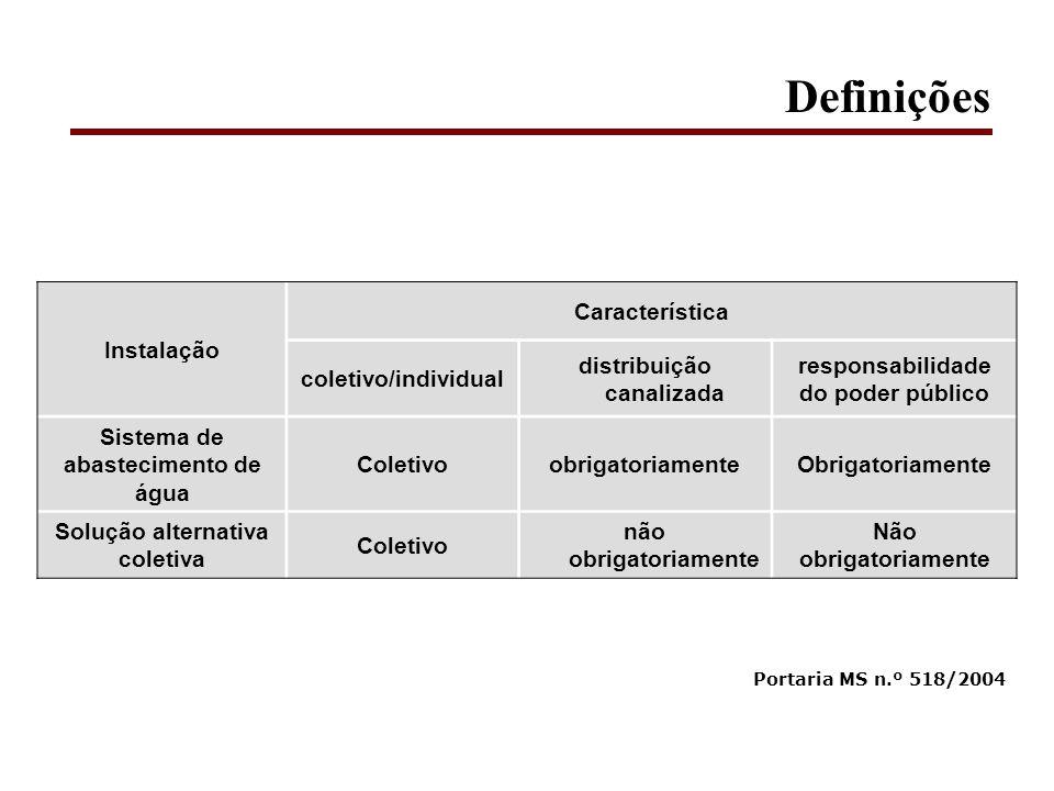 Definições Instalação Característica coletivo/individual