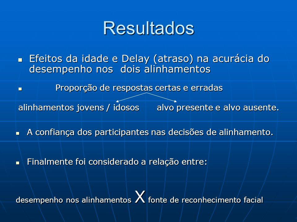 Resultados Efeitos da idade e Delay (atraso) na acurácia do desempenho nos dois alinhamentos. Proporção de respostas certas e erradas.