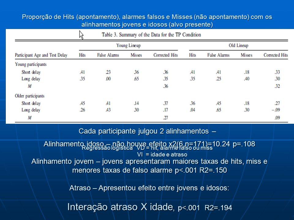 Proporção de Hits (apontamento), alarmes falsos e Misses (não apontamento) com os alinhamentos jovens e idosos (alvo presente)