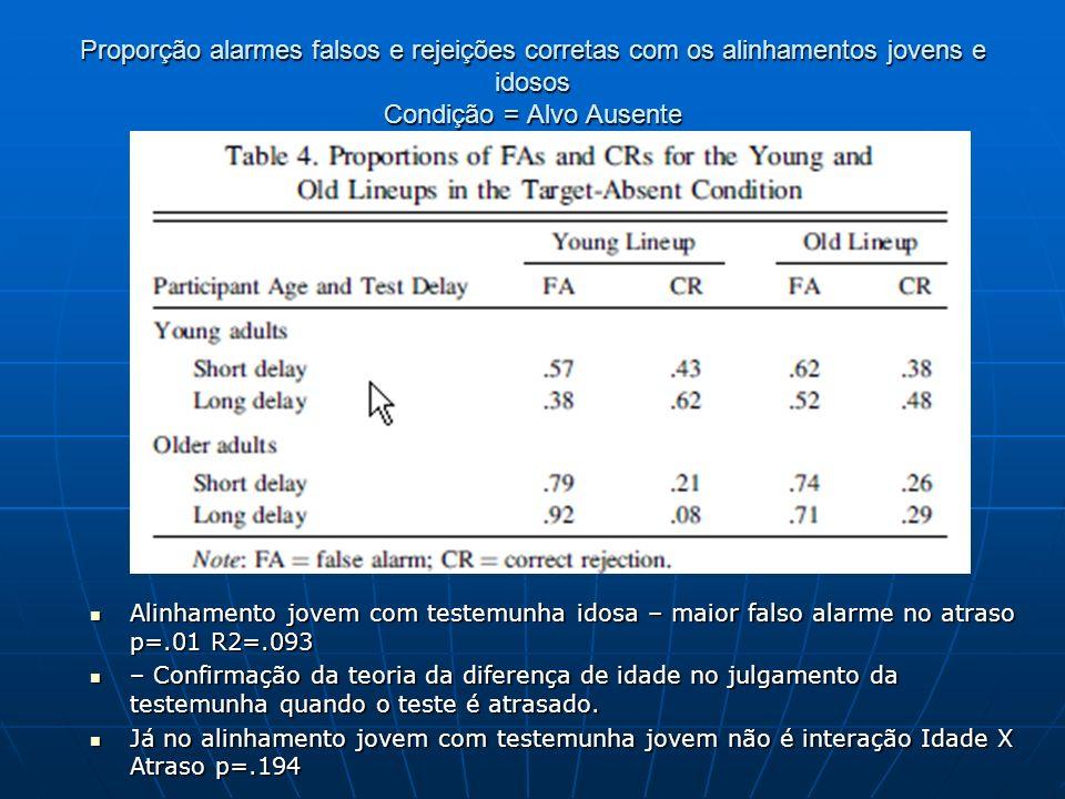 Proporção alarmes falsos e rejeições corretas com os alinhamentos jovens e idosos Condição = Alvo Ausente