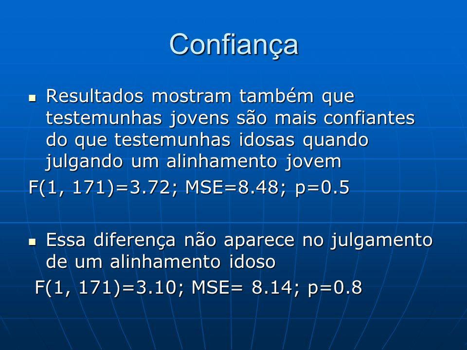 Confiança Resultados mostram também que testemunhas jovens são mais confiantes do que testemunhas idosas quando julgando um alinhamento jovem.
