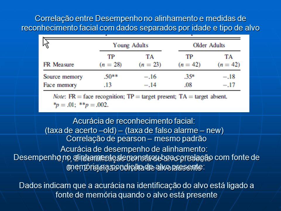 Correlação entre Desempenho no alinhamento e medidas de reconhecimento facial com dados separados por idade e tipo de alvo