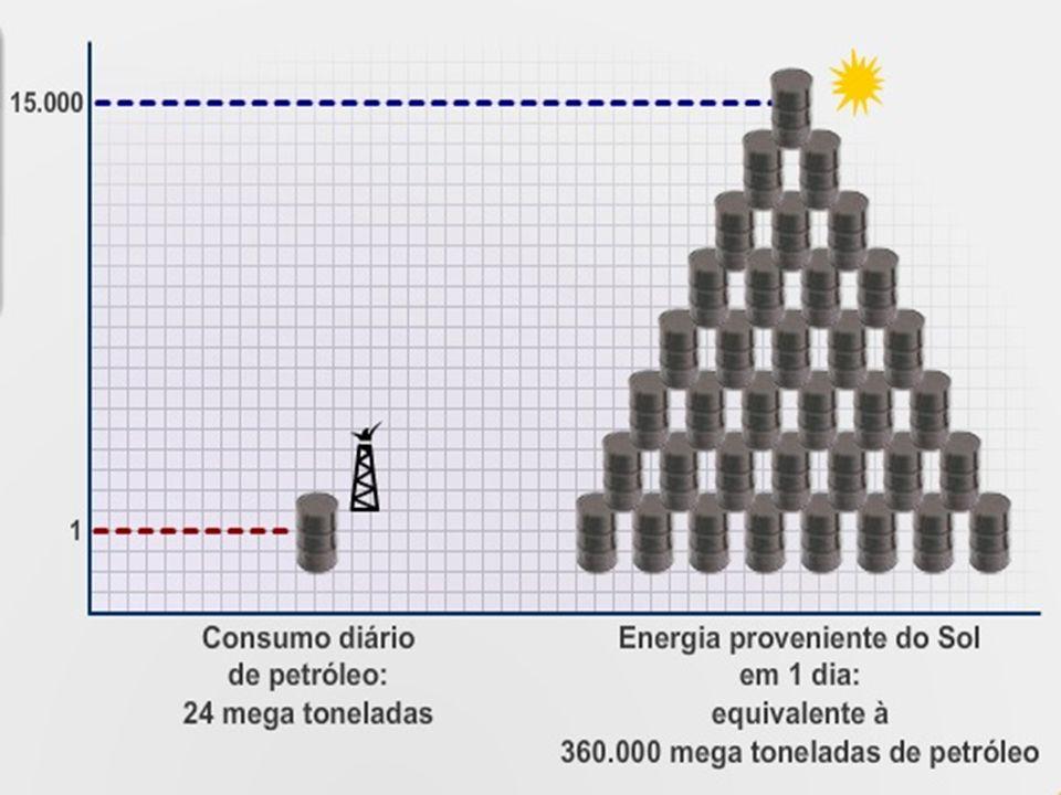 ...15X mais energia chegando pelo sol. Energia solar é mais que suficiente.