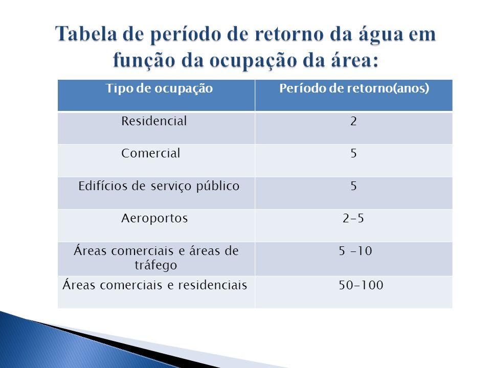 Tabela de período de retorno da água em função da ocupação da área: