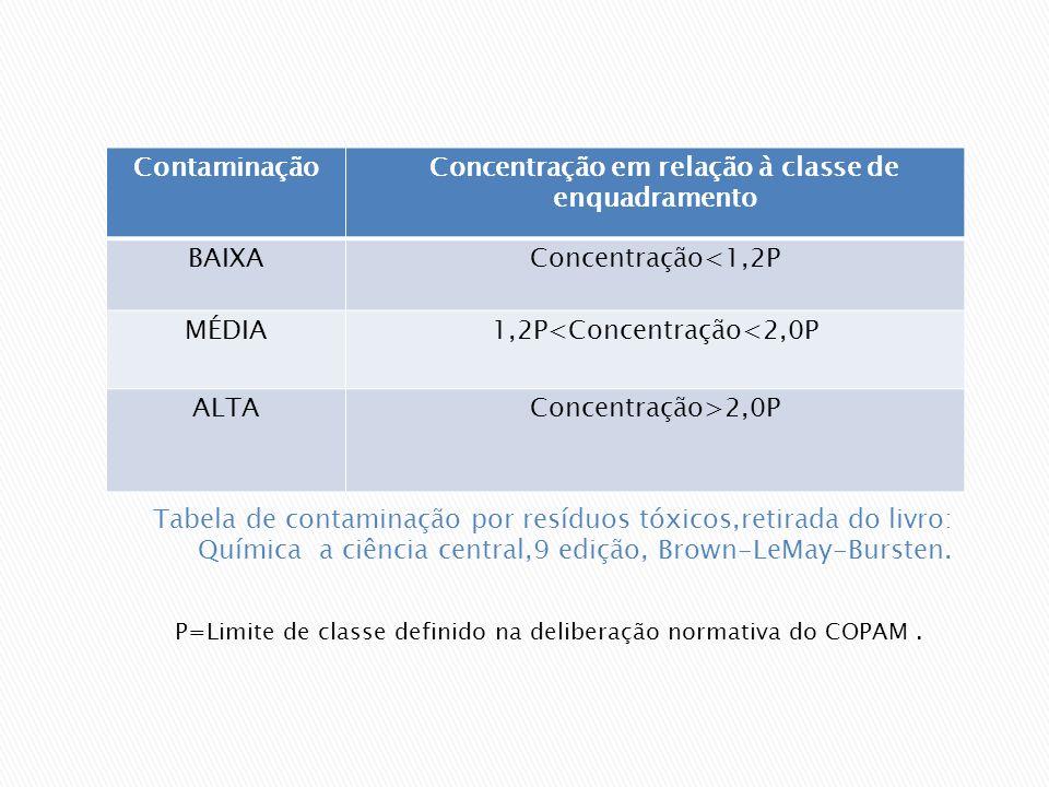 Concentração em relação à classe de enquadramento