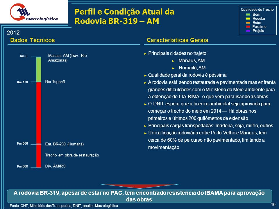 Perfil e Condição Atual da Rodovia BR-319 – AM