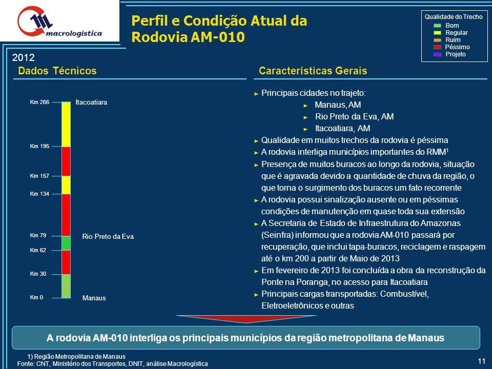 Perfil e Condição Atual da Rodovia AM-010