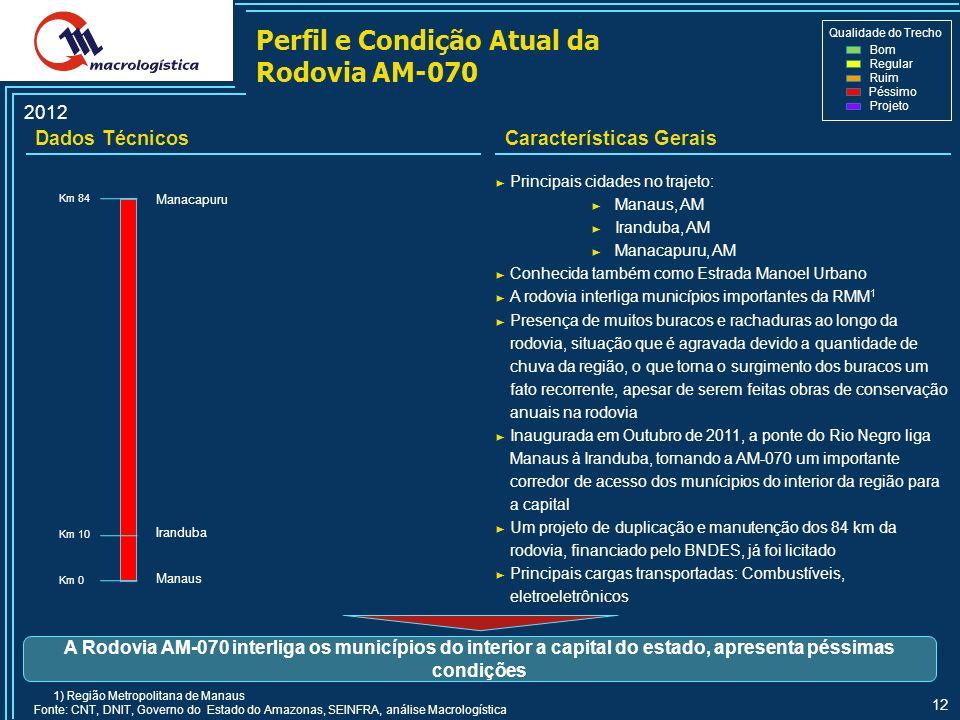 Perfil e Condição Atual da Rodovia AM-070