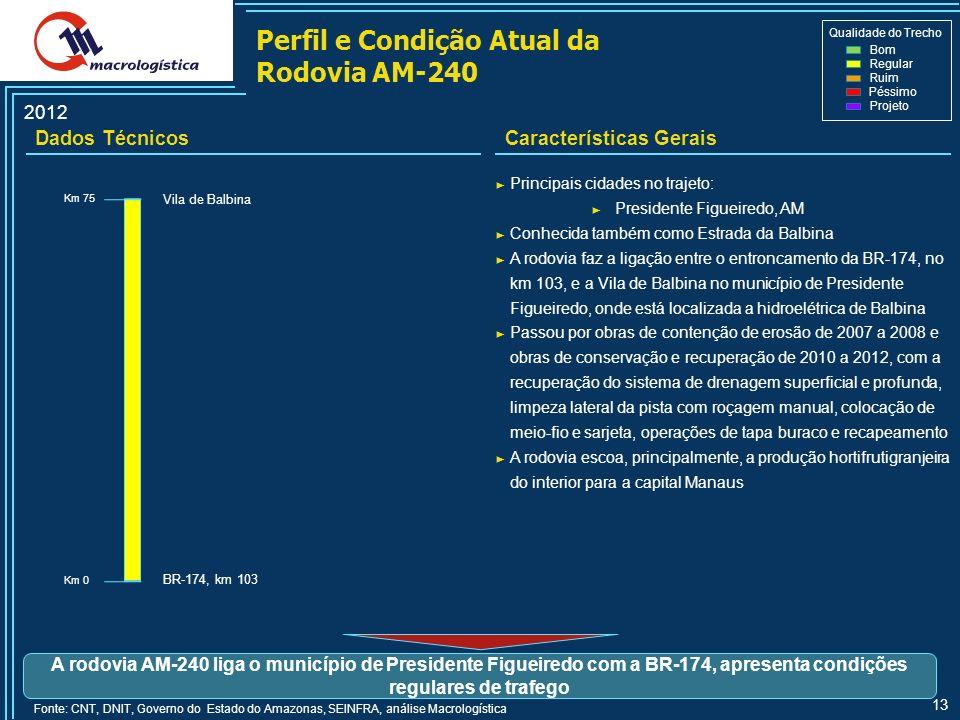 Perfil e Condição Atual da Rodovia AM-240