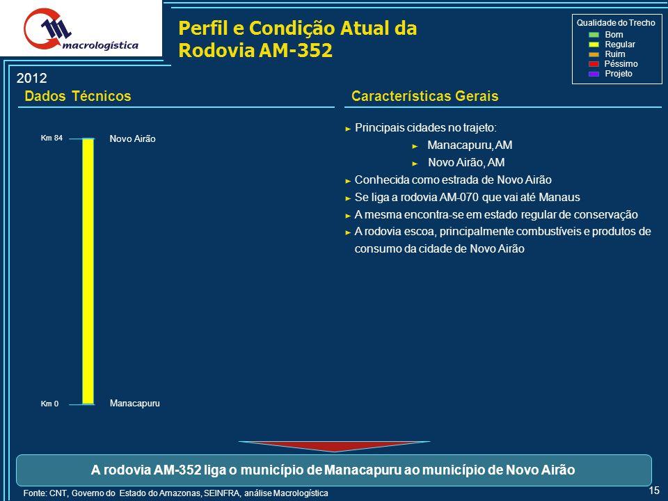 Perfil e Condição Atual da Rodovia AM-352