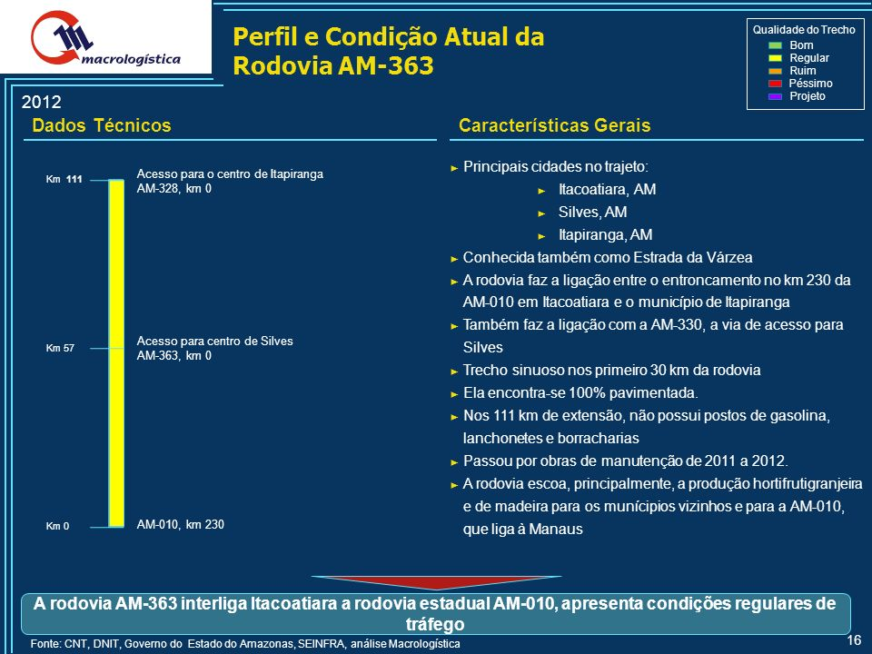 Perfil e Condição Atual da Rodovia AM-363