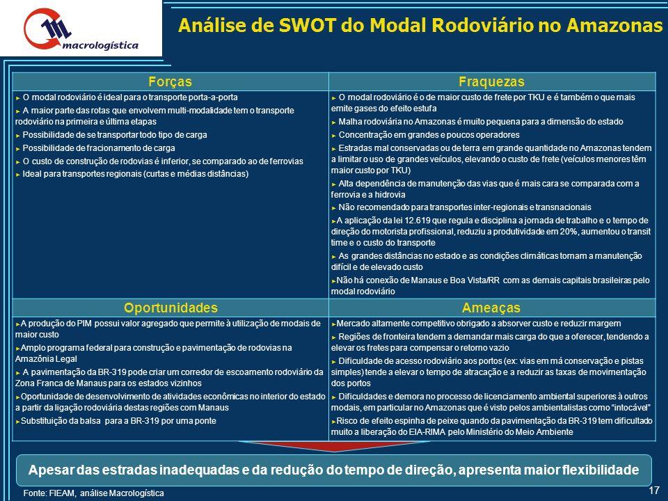 Análise de SWOT do Modal Rodoviário no Amazonas