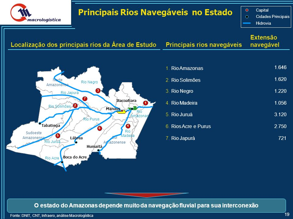 Principais Rios Navegáveis no Estado