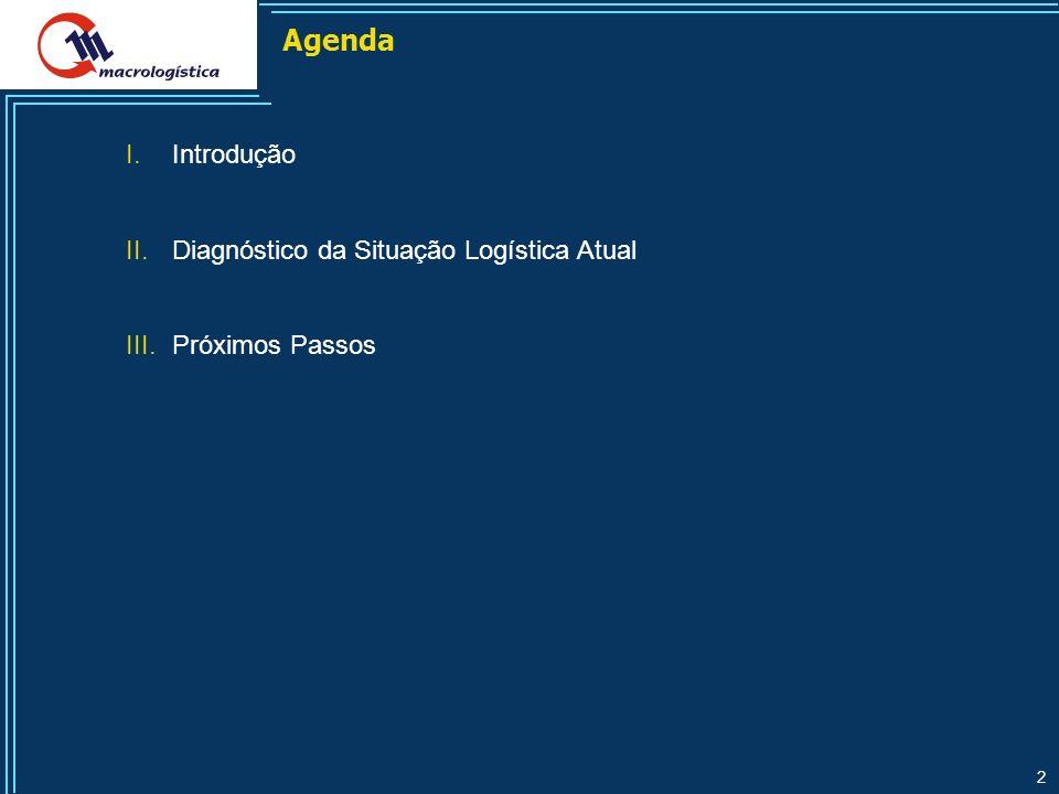 Agenda Introdução Diagnóstico da Situação Logística Atual