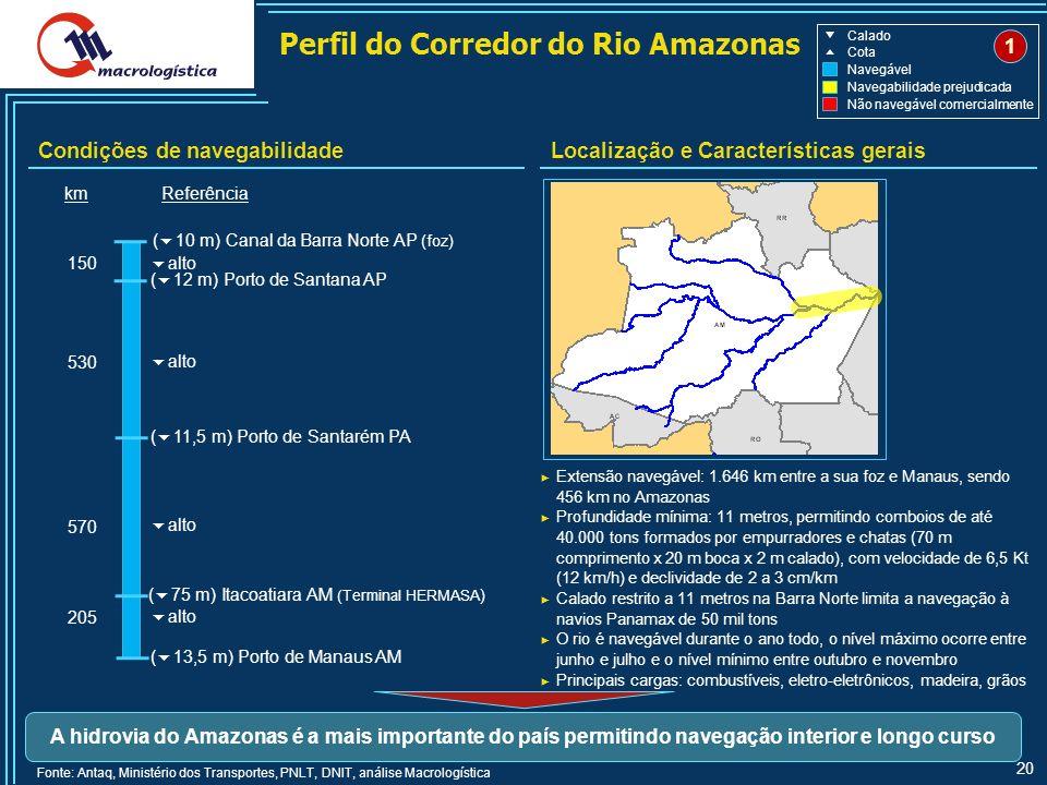 Perfil do Corredor do Rio Amazonas