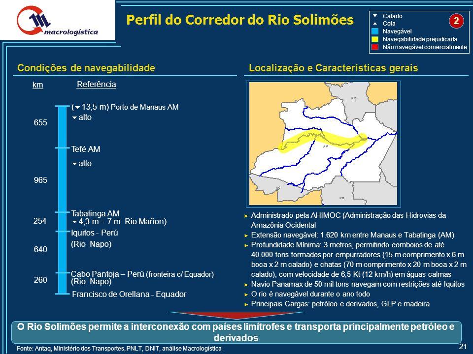 Perfil do Corredor do Rio Solimões