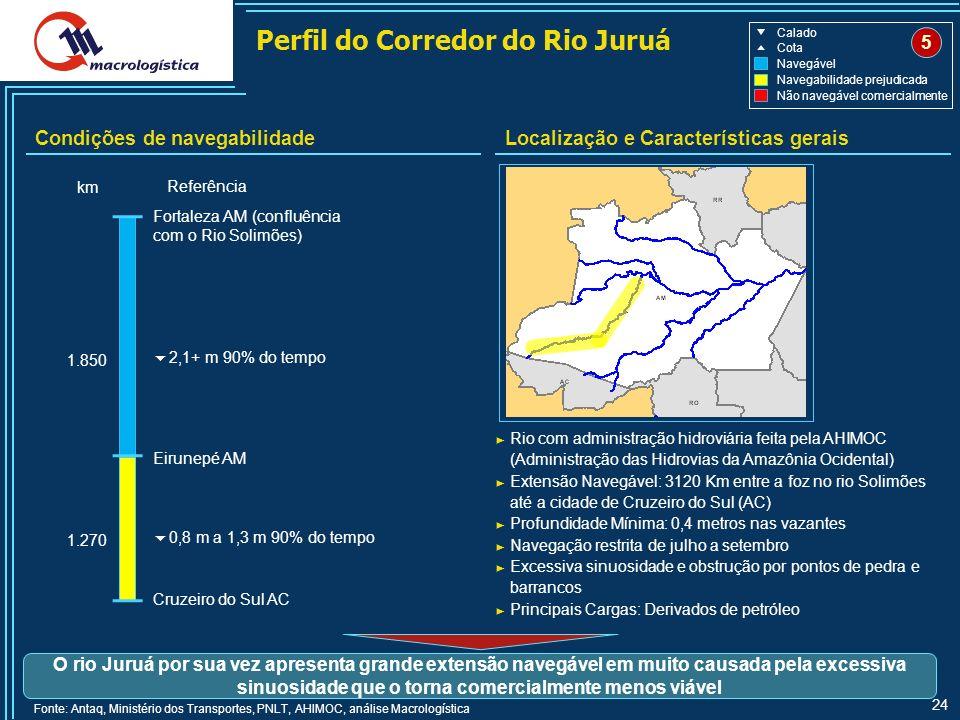 Perfil do Corredor do Rio Juruá