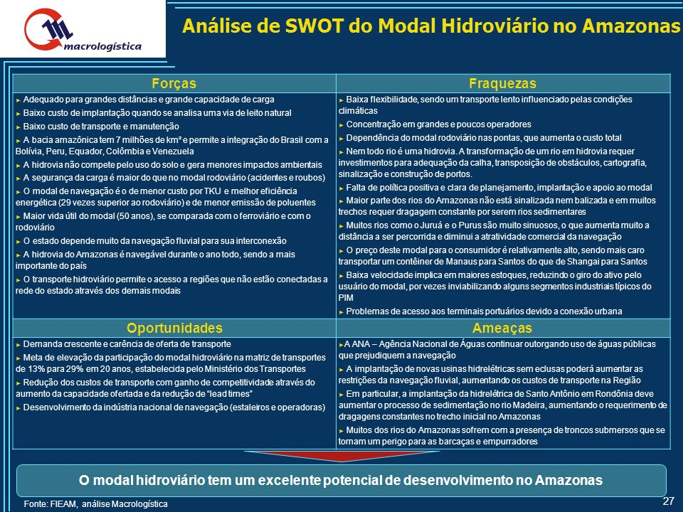 IT SWOT Analysis Template