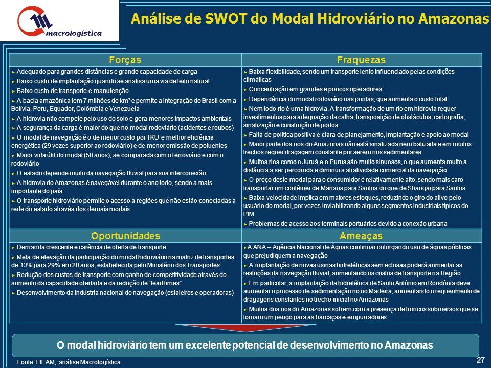 Análise de SWOT do Modal Hidroviário no Amazonas
