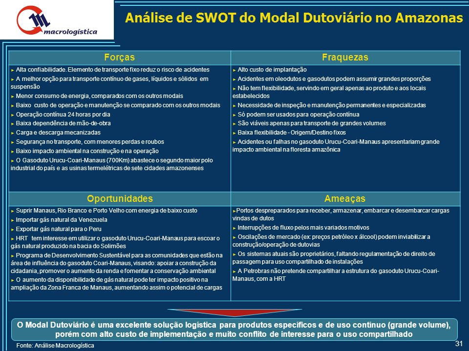 Análise de SWOT do Modal Dutoviário no Amazonas