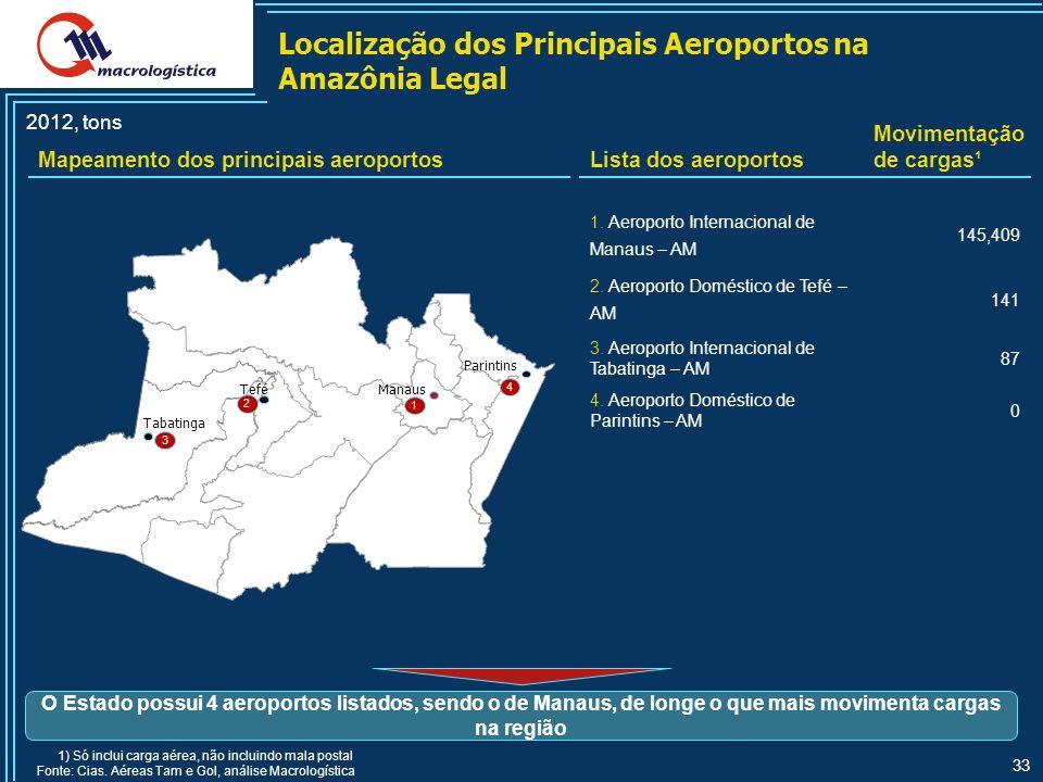 Localização dos Principais Aeroportos na Amazônia Legal