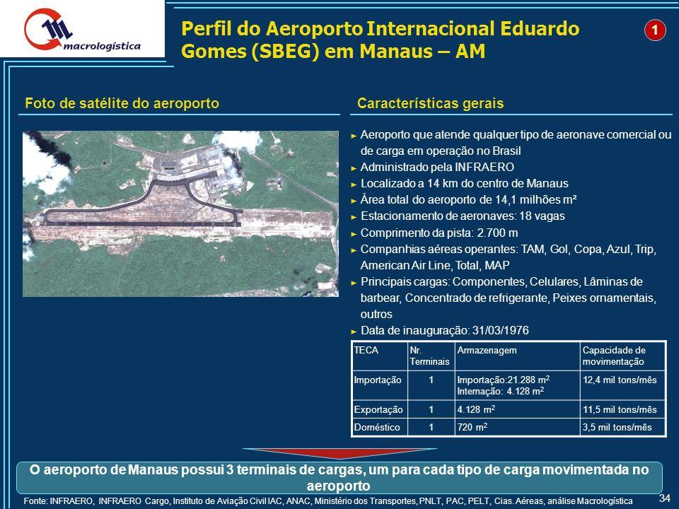 Perfil do Aeroporto Internacional Eduardo Gomes (SBEG) em Manaus – AM