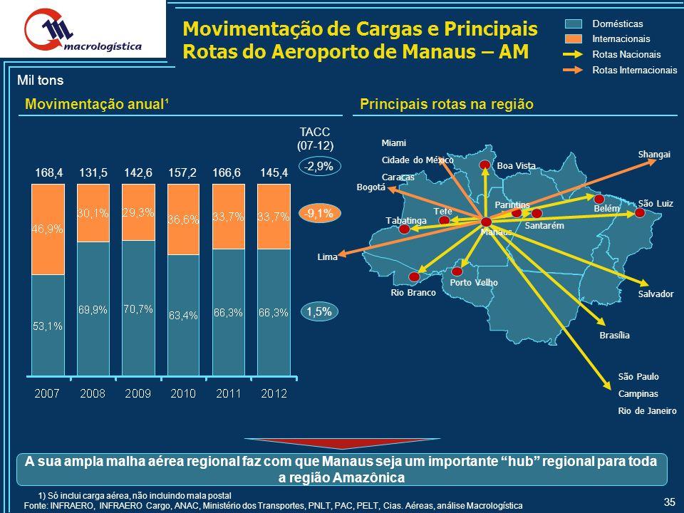Movimentação de Cargas e Principais Rotas do Aeroporto de Manaus – AM