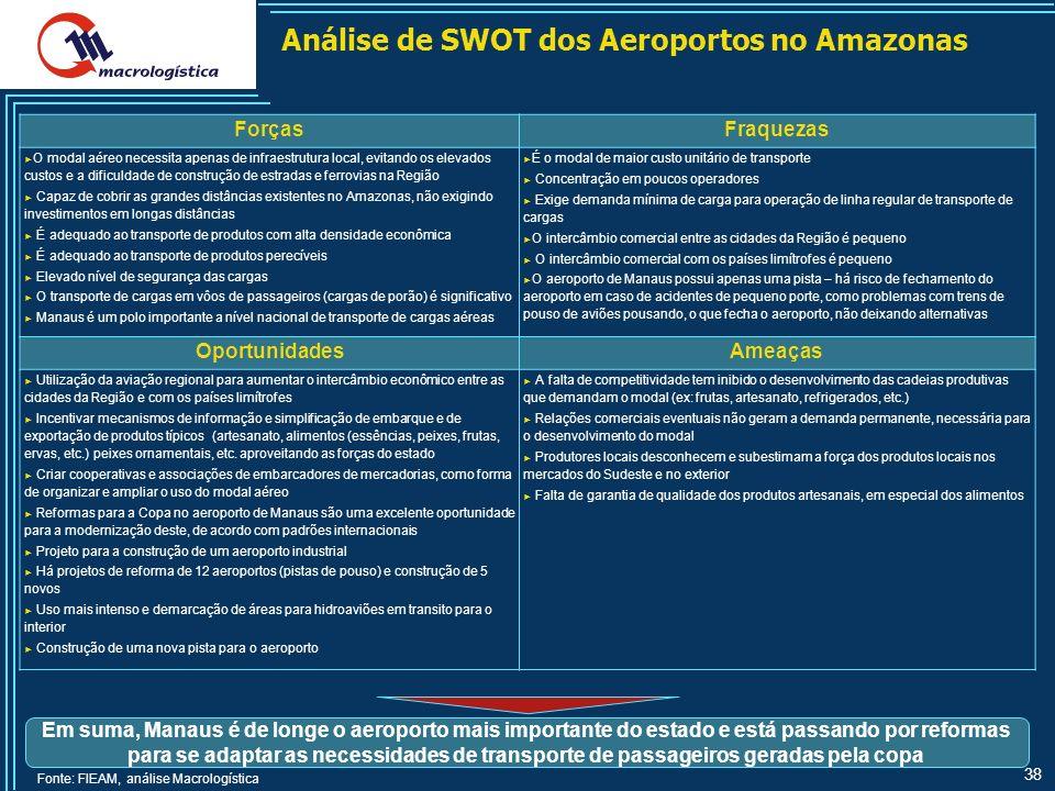 Análise de SWOT dos Aeroportos no Amazonas