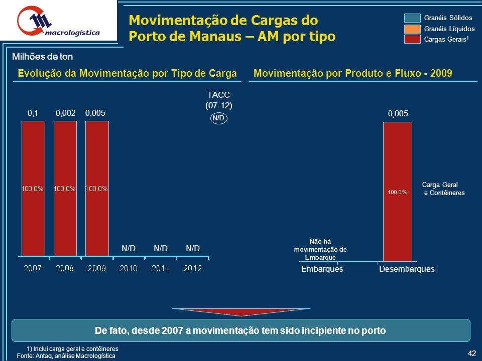 De fato, desde 2007 a movimentação tem sido incipiente no porto