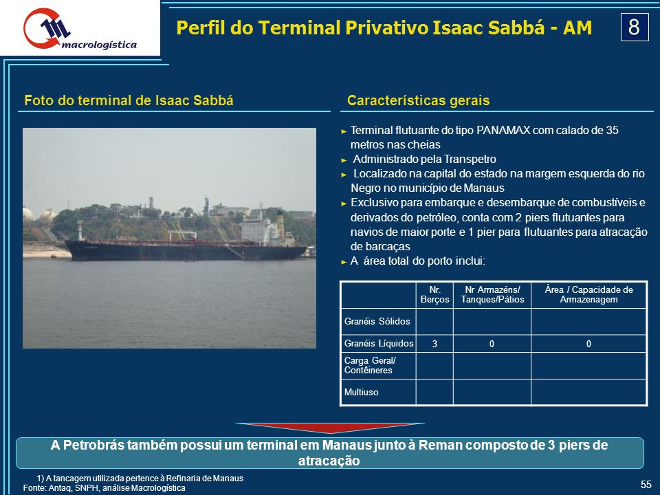 8 Perfil do Terminal Privativo Isaac Sabbá - AM