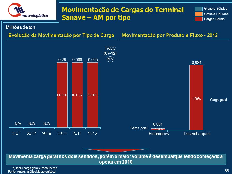Movimentação de Cargas do Terminal Sanave – AM por tipo