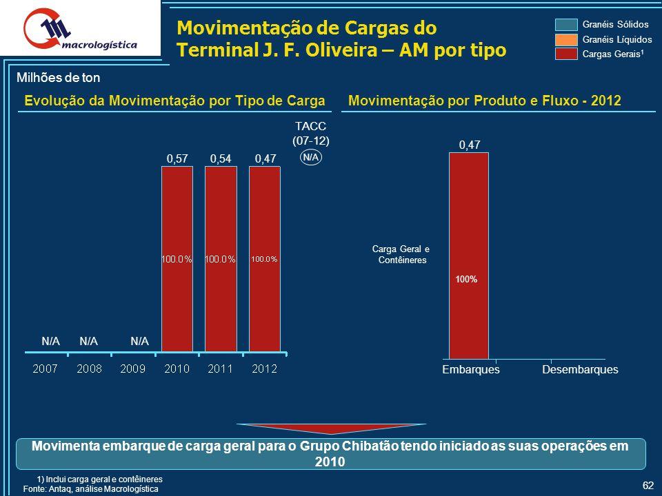 Movimentação de Cargas do Terminal J. F. Oliveira – AM por tipo