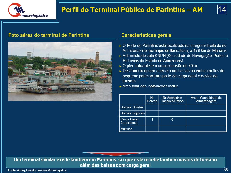 14 Perfil do Terminal Público de Parintins – AM