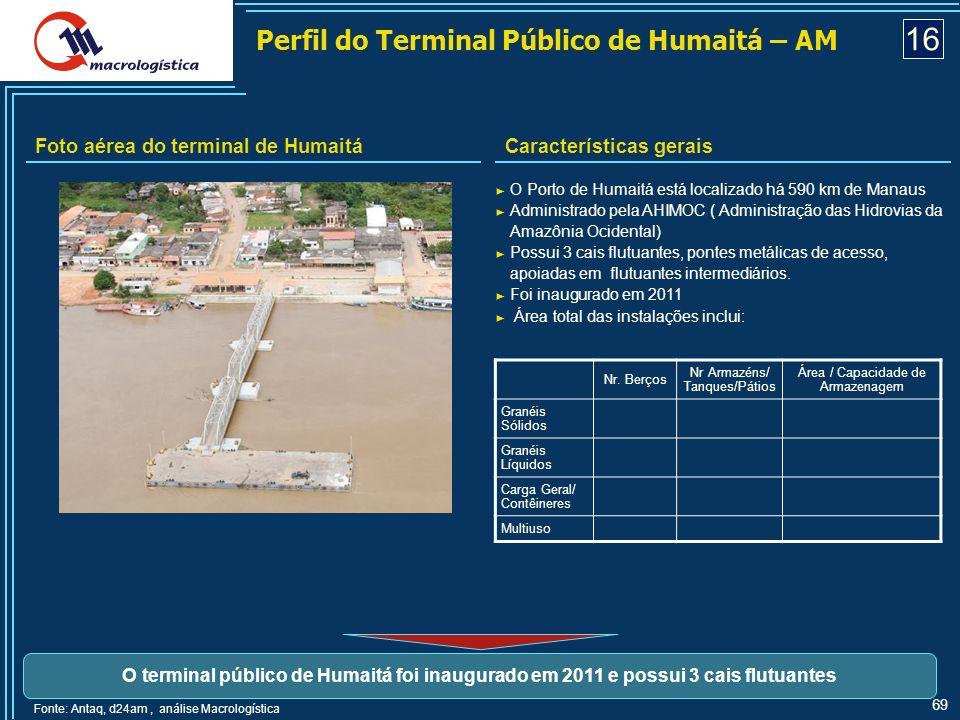 16 Perfil do Terminal Público de Humaitá – AM