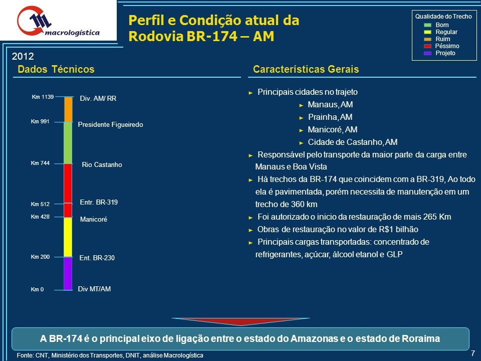 Perfil e Condição atual da Rodovia BR-174 – AM