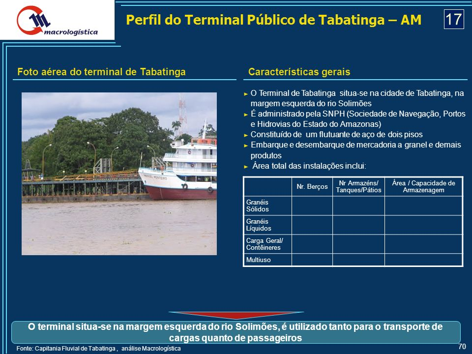 17 Perfil do Terminal Público de Tabatinga – AM
