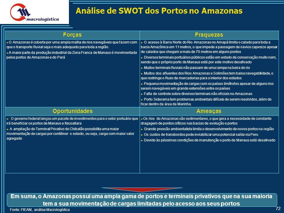 Análise de SWOT dos Portos no Amazonas