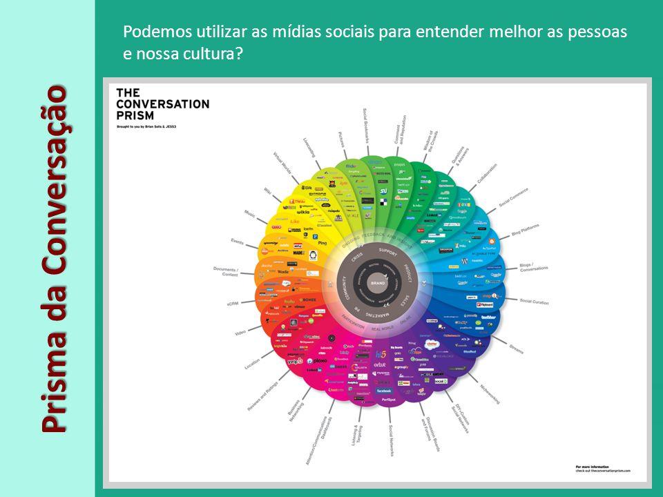 Podemos utilizar as mídias sociais para entender melhor as pessoas e nossa cultura
