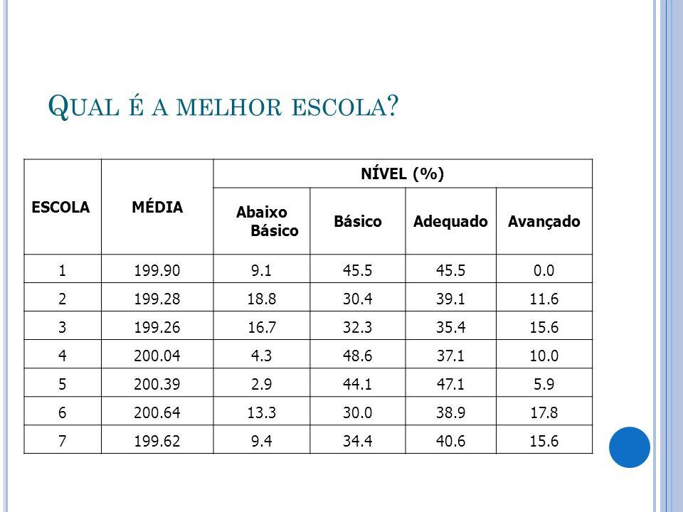 Qual é a melhor escola ESCOLA MÉDIA NÍVEL (%) Abaixo Básico Básico