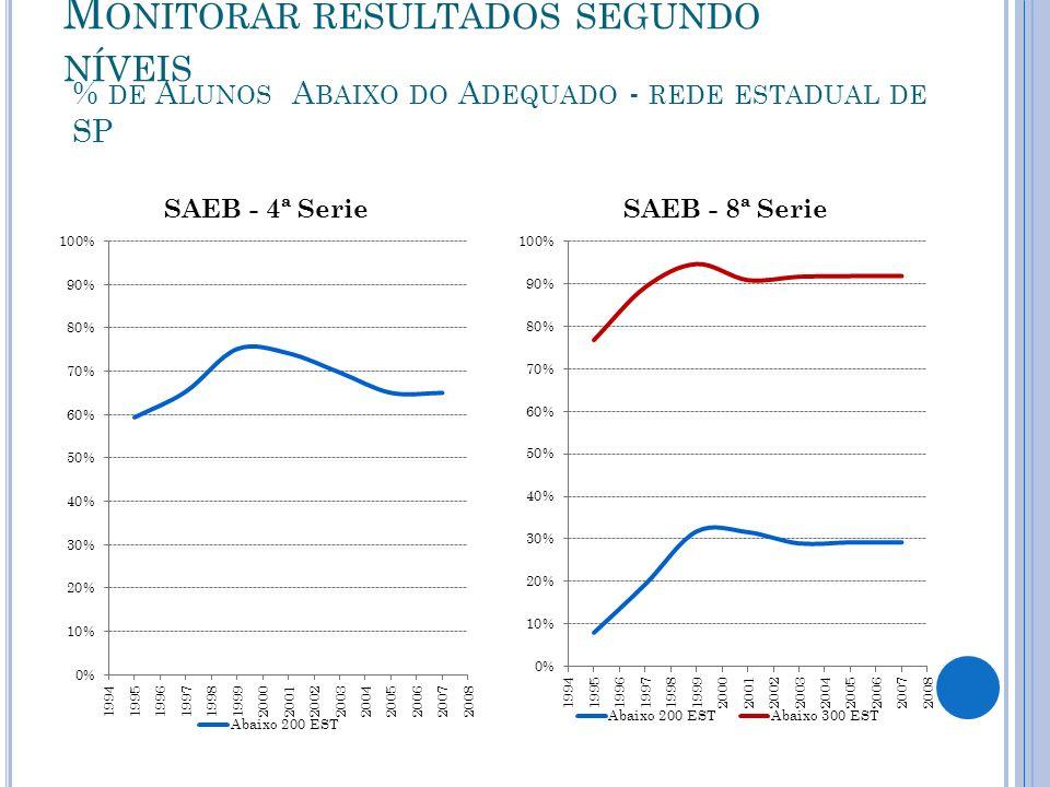 % de Alunos Abaixo do Adequado - rede estadual de SP