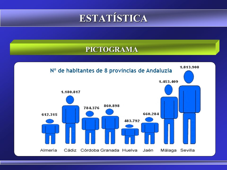 Nº de habitantes de 8 províncias de Andaluzia