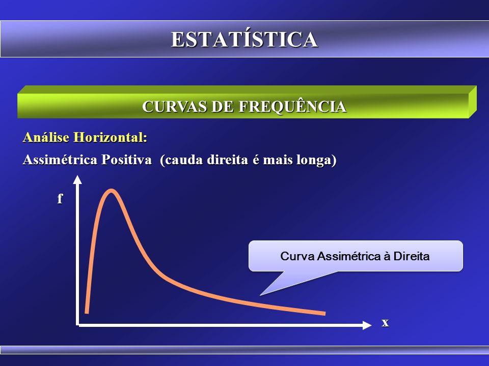 Curva Assimétrica à Direita