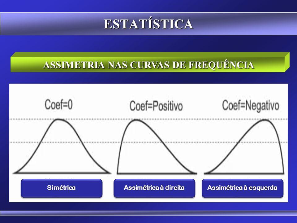 ASSIMETRIA NAS CURVAS DE FREQUÊNCIA Assimétrica à esquerda