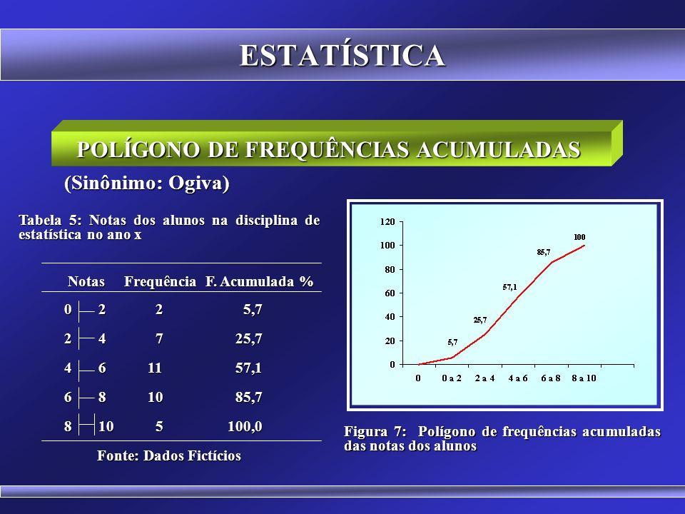 POLÍGONO DE FREQUÊNCIAS ACUMULADAS Fonte: Dados Fictícios
